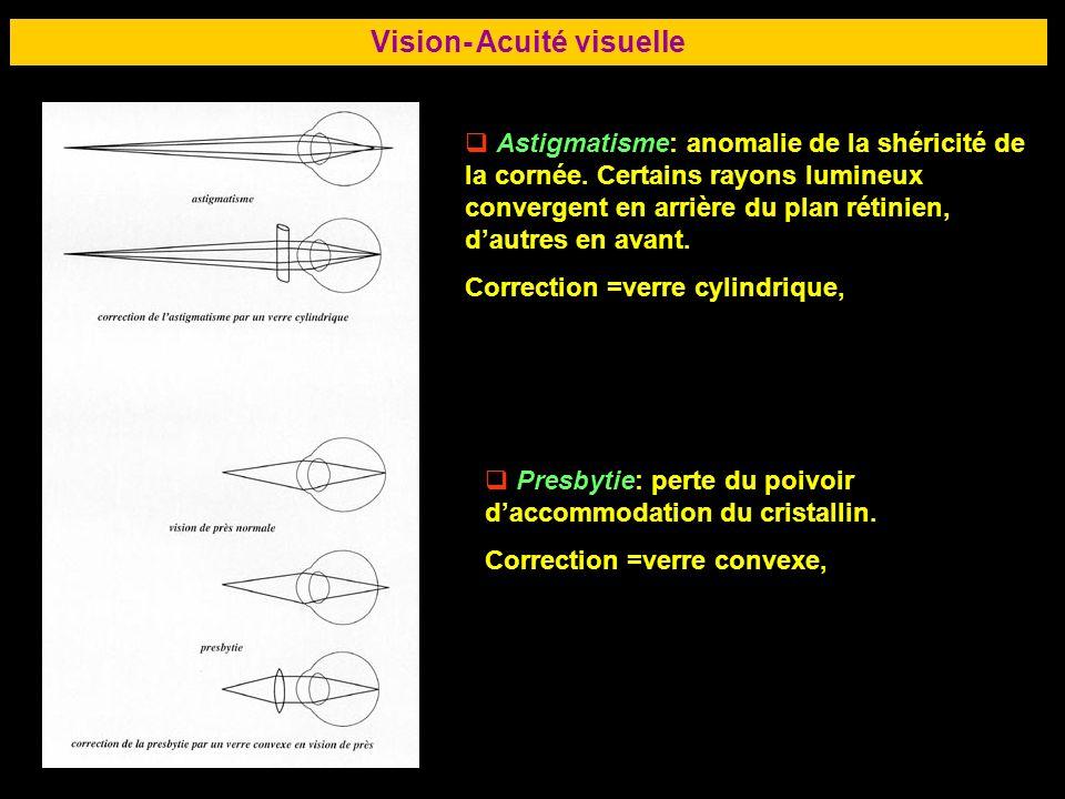 66 Vision- Acuité visuelle Astigmatisme: anomalie de la shéricité de la cornée. Certains rayons lumineux convergent en arrière du plan rétinien, dautr