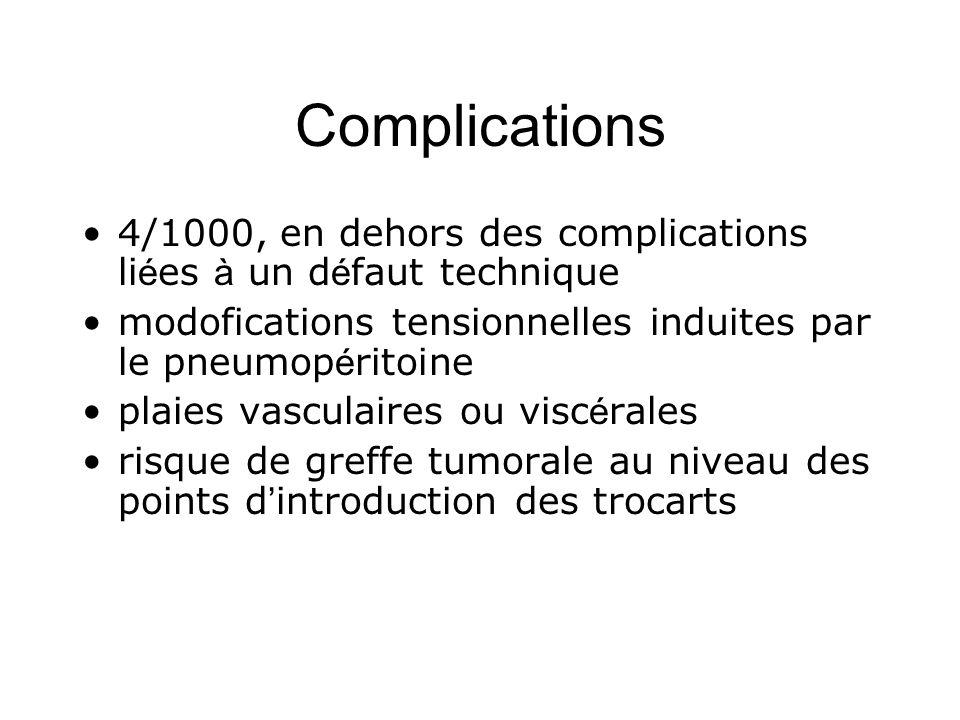 Complications 4/1000, en dehors des complications li é es à un d é faut technique modofications tensionnelles induites par le pneumop é ritoine plaies