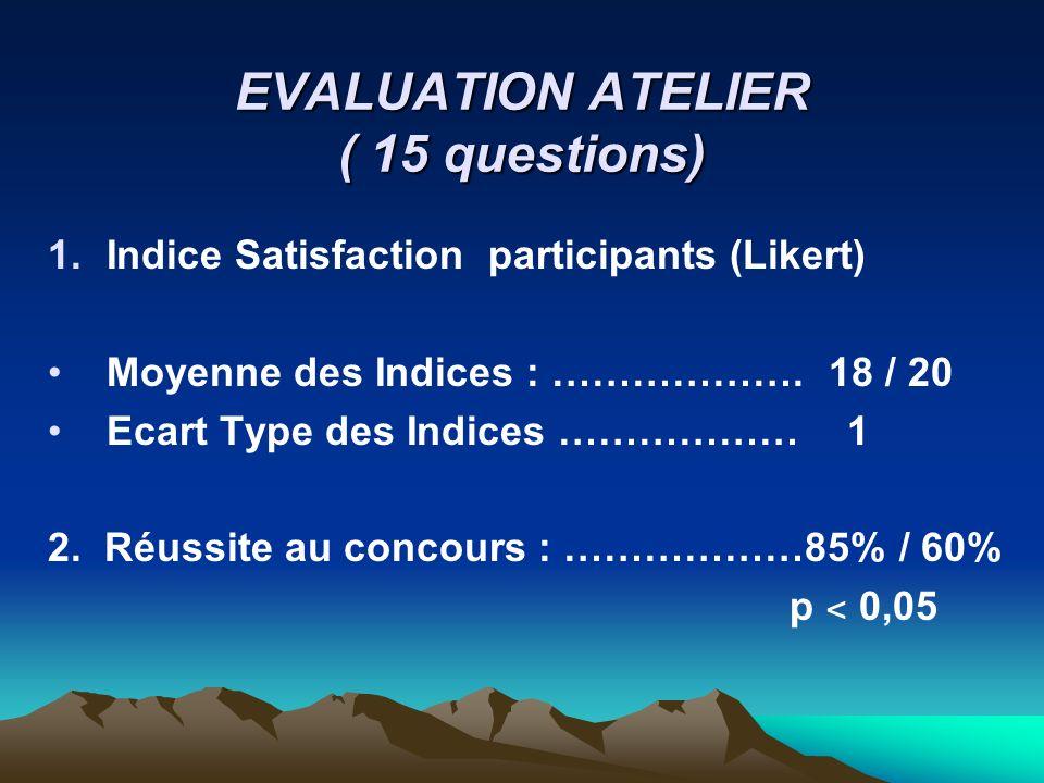 EVALUATION ATELIER ( 15 questions) 1.Indice Satisfaction participants (Likert) Moyenne des Indices : ………………. 18 / 20 Ecart Type des Indices ……………… 1 2