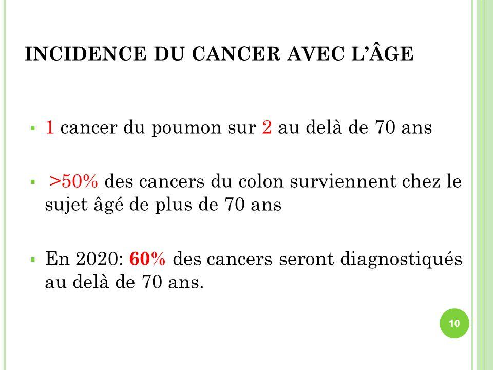 INCIDENCE DU CANCER AVEC LÂGE 1 cancer du poumon sur 2 au delà de 70 ans >50% des cancers du colon surviennent chez le sujet âgé de plus de 70 ans En