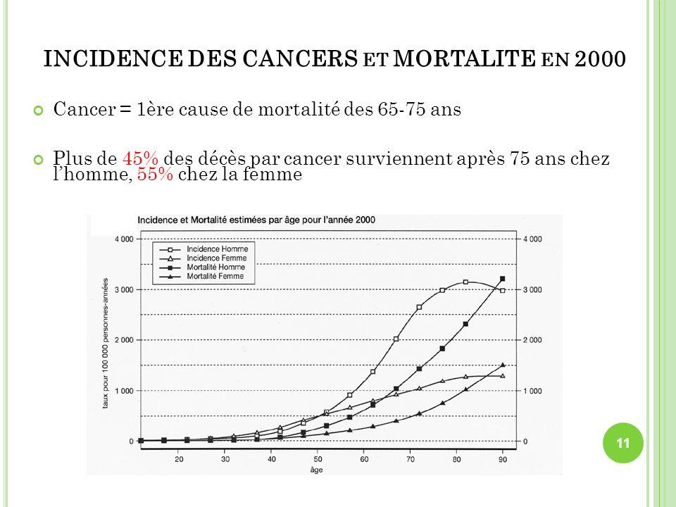 INCIDENCE DES CANCERS ET MORTALITE EN 2000 Cancer = 1ère cause de mortalité des 65-75 ans Plus de 45% des décès par cancer surviennent après 75 ans ch