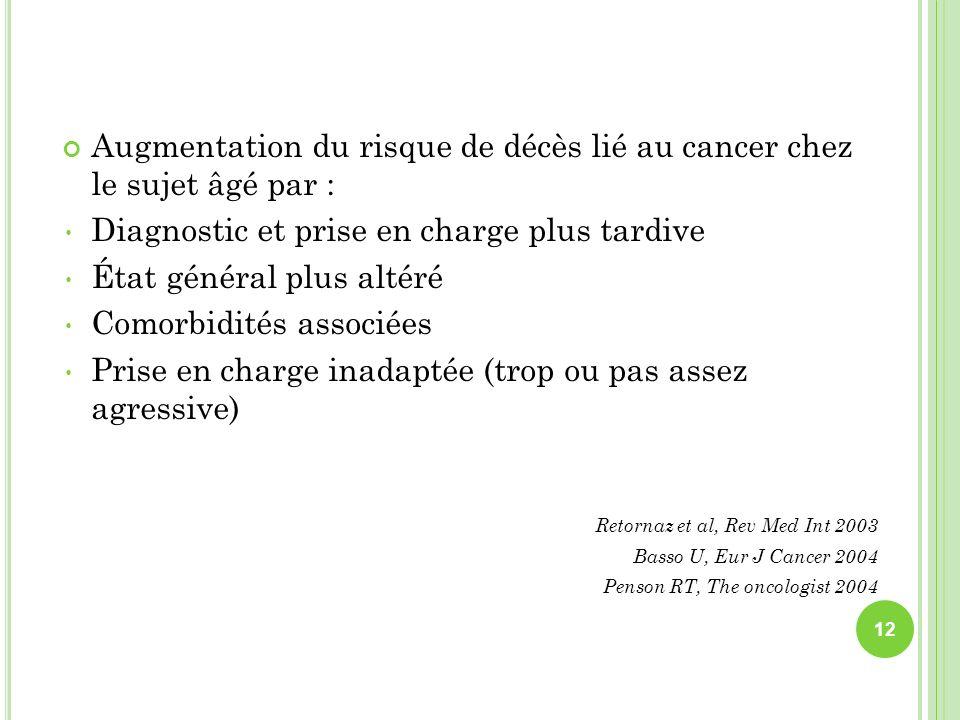 Augmentation du risque de décès lié au cancer chez le sujet âgé par : Diagnostic et prise en charge plus tardive État général plus altéré Comorbidités