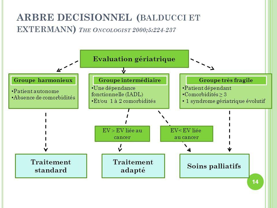 ARBRE DECISIONNEL ( BALDUCCI ET EXTERMANN ) T HE O NCOLOGIST 2000;5:224-237 Evaluation gériatrique Patient autonome Absence de comorbidités Une dépend