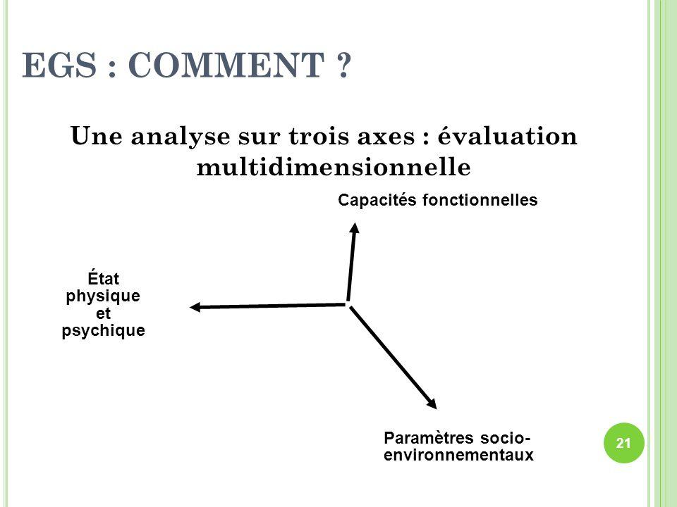 EGS : COMMENT ? Une analyse sur trois axes : évaluation multidimensionnelle État physique et psychique Capacités fonctionnelles Paramètres socio- envi