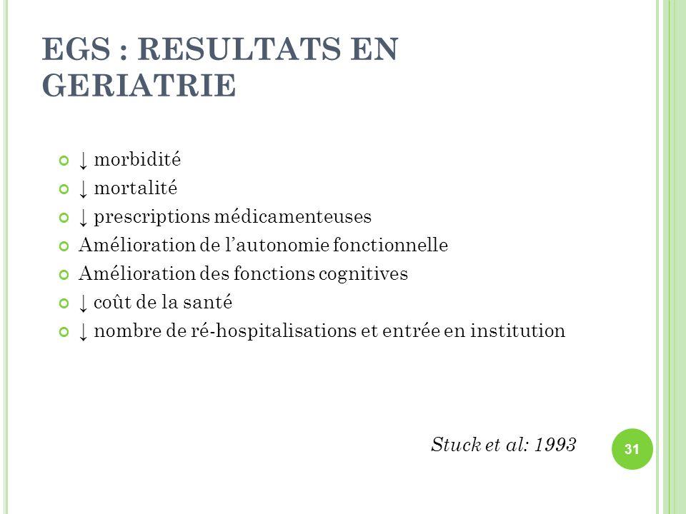 EGS : RESULTATS EN GERIATRIE morbidité mortalité prescriptions médicamenteuses Amélioration de lautonomie fonctionnelle Amélioration des fonctions cog