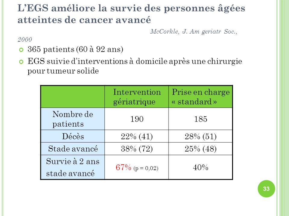 LEGS améliore la survie des personnes âgées atteintes de cancer avancé McCorkle, J. Am geriatr Soc., 2000 365 patients (60 à 92 ans) EGS suivie dinter