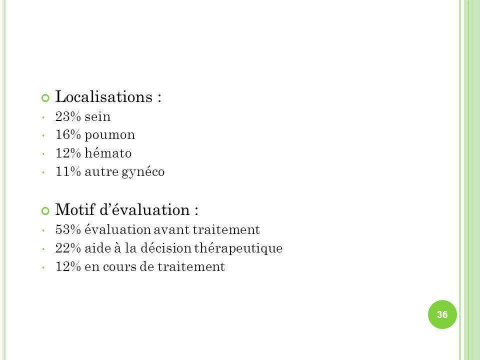 Localisations : 23% sein 16% poumon 12% hémato 11% autre gynéco Motif dévaluation : 53% évaluation avant traitement 22% aide à la décision thérapeutiq