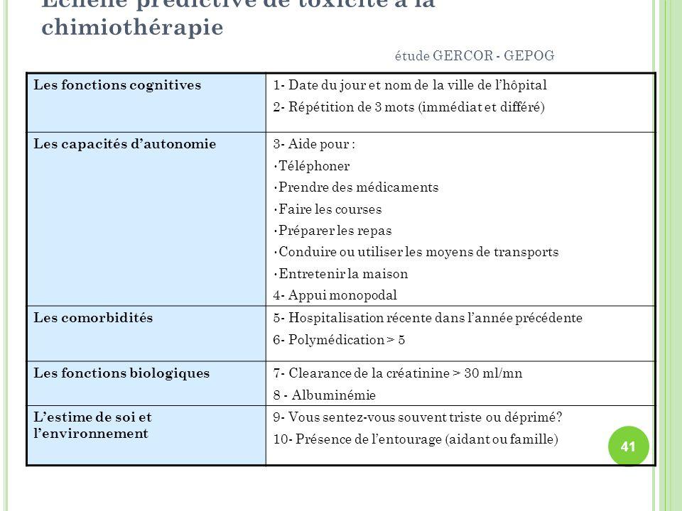 Échelle prédictive de toxicité à la chimiothérapie étude GERCOR - GEPOG Les fonctions cognitives 1- Date du jour et nom de la ville de lhôpital 2- Rép