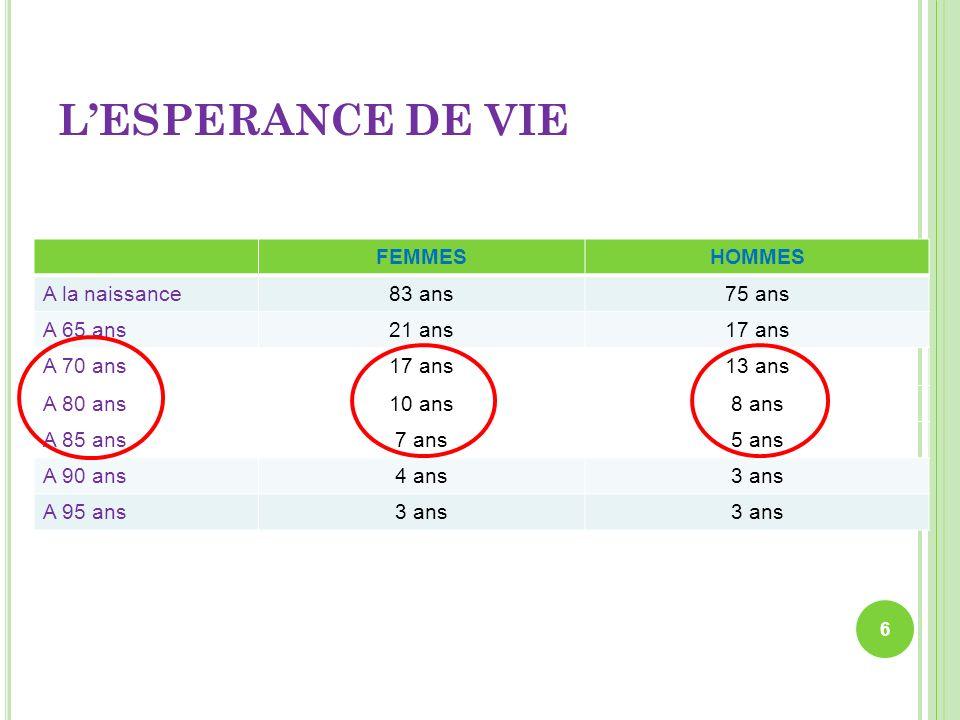 1998 (Homme) 2050 (Homme) 1998 (Femme) 2050 (Femme) Espérance de vie à la naissance 74.6 ans82.2ans81.6 ans90.4 ans Probabilité datteindre 60 ans 83%.91%,92%97.6% Espérance de vie à 60 ans 20 ans26.17 ans25.1 ans31.5 ans Probabilité datteindre 85 ans 26%56%52.%82% Espérance de vie à 85 ans 5.2 ans6.97 ans6.5 ans8.97 ans Évolution de la population française à 2050 Espérance de vie en fonction de lâge Lespérance de vie à 85 ans est supérieure à 5 ans 7
