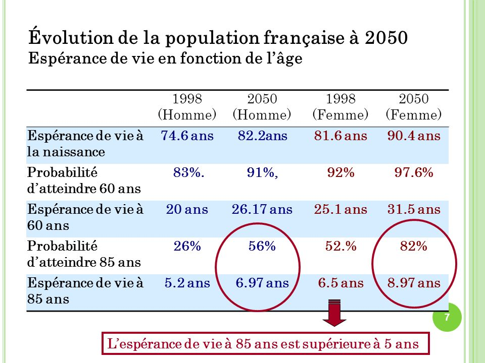 1998 (Homme) 2050 (Homme) 1998 (Femme) 2050 (Femme) Espérance de vie à la naissance 74.6 ans82.2ans81.6 ans90.4 ans Probabilité datteindre 60 ans 83%.