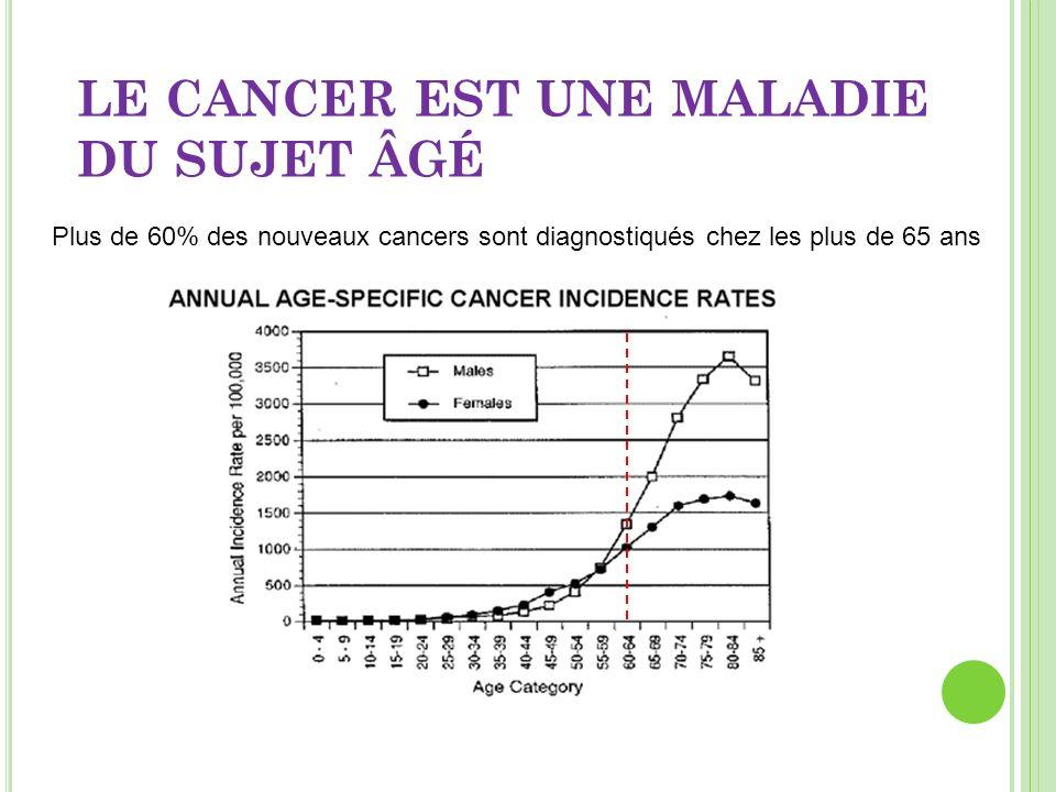 INCIDENCE DU CANCER ( DONNÉES INSV 2008) SEXEHOMMEFEMME 65-74 ans64 920 cas (31,5 %) 30 390 cas (20,7%) 75 - 85 ans50 554 cas (24,5 %) 31 620 cas (21,5%) > 85 ans 12 649 cas (6,1%) 14 540 cas (9,9 %) Tous cancers 206 013 cas 146 818 cas Incidence du cancer chez les plus de 75 ans : 35% chez les hommes, 33% chez les femmes 9