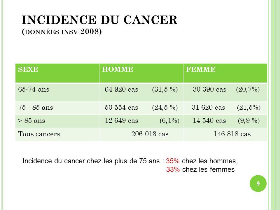 INCIDENCE DU CANCER ( DONNÉES INSV 2008) SEXEHOMMEFEMME 65-74 ans64 920 cas (31,5 %) 30 390 cas (20,7%) 75 - 85 ans50 554 cas (24,5 %) 31 620 cas (21,