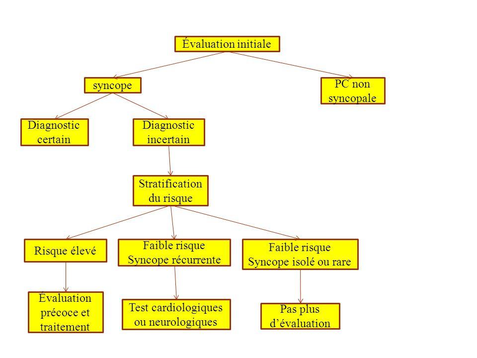 Évaluation initiale syncope PC non syncopale Diagnostic certain Diagnostic incertain Stratification du risque Risque élevé Faible risque Syncope récur