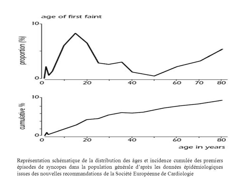 Représentation schématique de la distribution des âges et incidence cumulée des premiers épisodes de syncopes dans la population générale daprès les d
