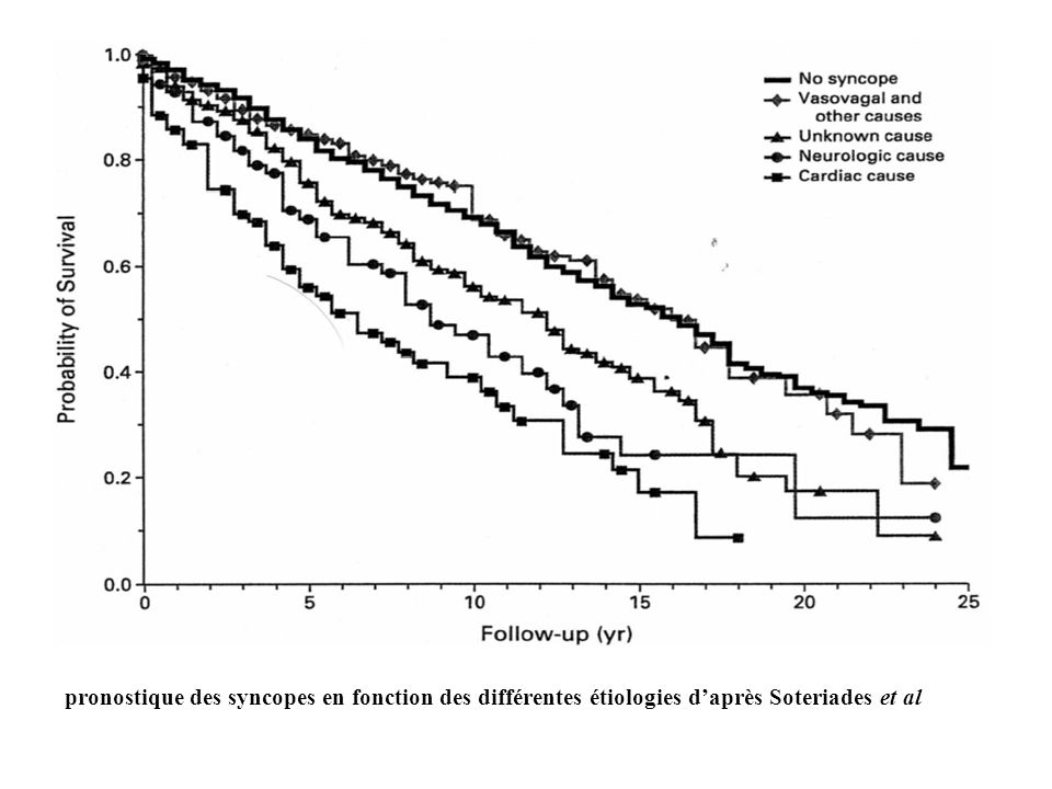 Recommandations de la Société Européenne de Cardiologie pour le traitement de la syncope vasovagale.