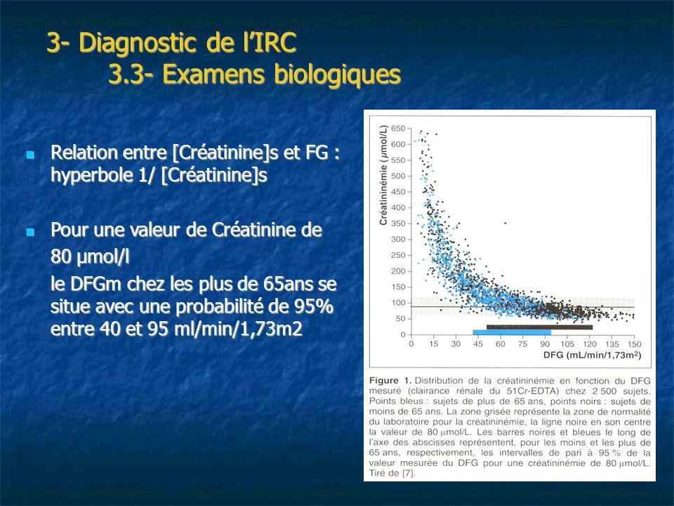 3- Diagnostic de lIRC 3.3- Examens biologiques 3- Diagnostic de lIRC 3.3- Examens biologiques Relation entre [Créatinine]s et FG : hyperbole 1/ [Créat