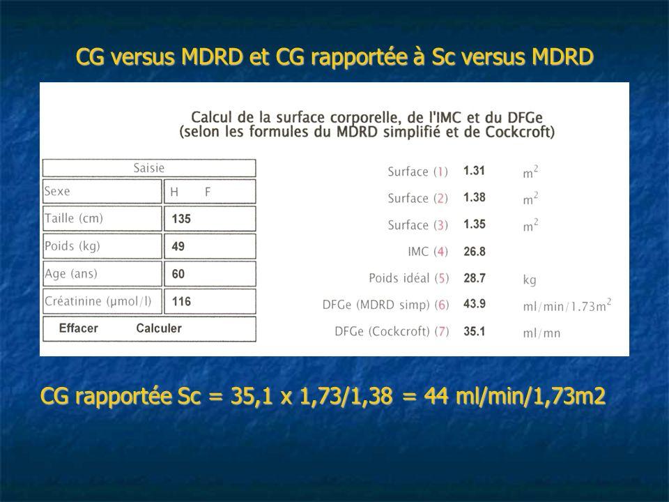 CG versus MDRD et CG rapportée à Sc versus MDRD CG rapportée Sc = 35,1 x 1,73/1,38 = 44 ml/min/1,73m2