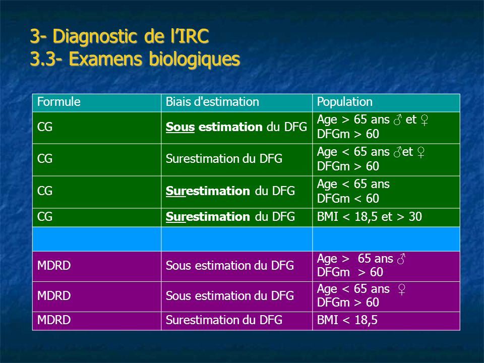 3- Diagnostic de lIRC 3.3- Examens biologiques FormuleBiais d'estimationPopulation CGSous estimation du DFG Age > 65 ans et DFGm > 60 CGSurestimation