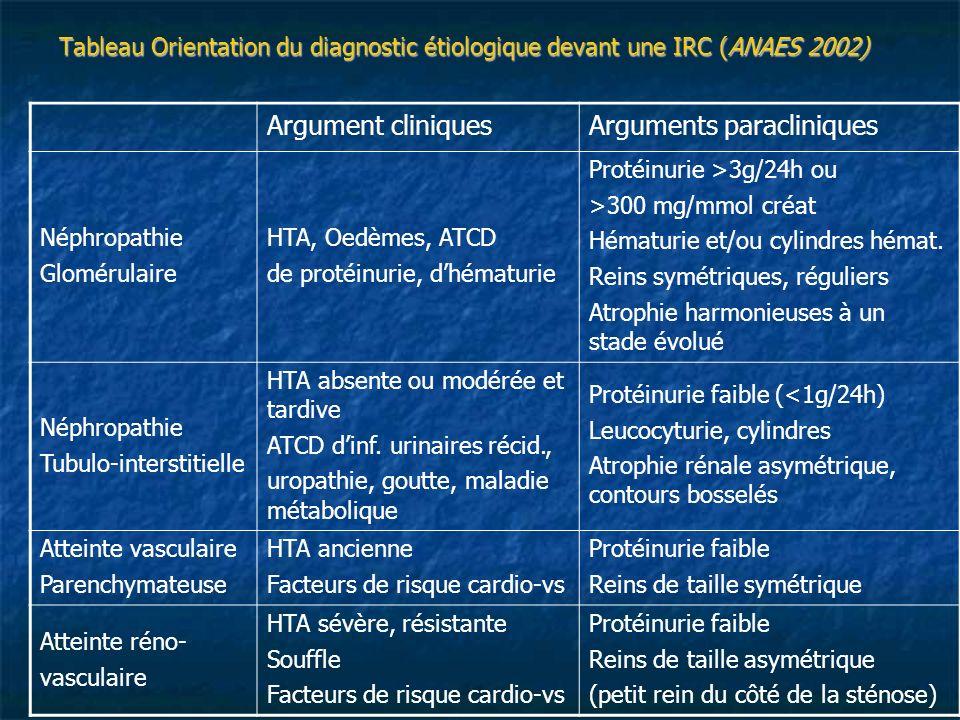 Tableau Orientation du diagnostic étiologique devant une IRC (ANAES 2002) Argument cliniquesArguments paracliniques Néphropathie Glomérulaire HTA, Oed