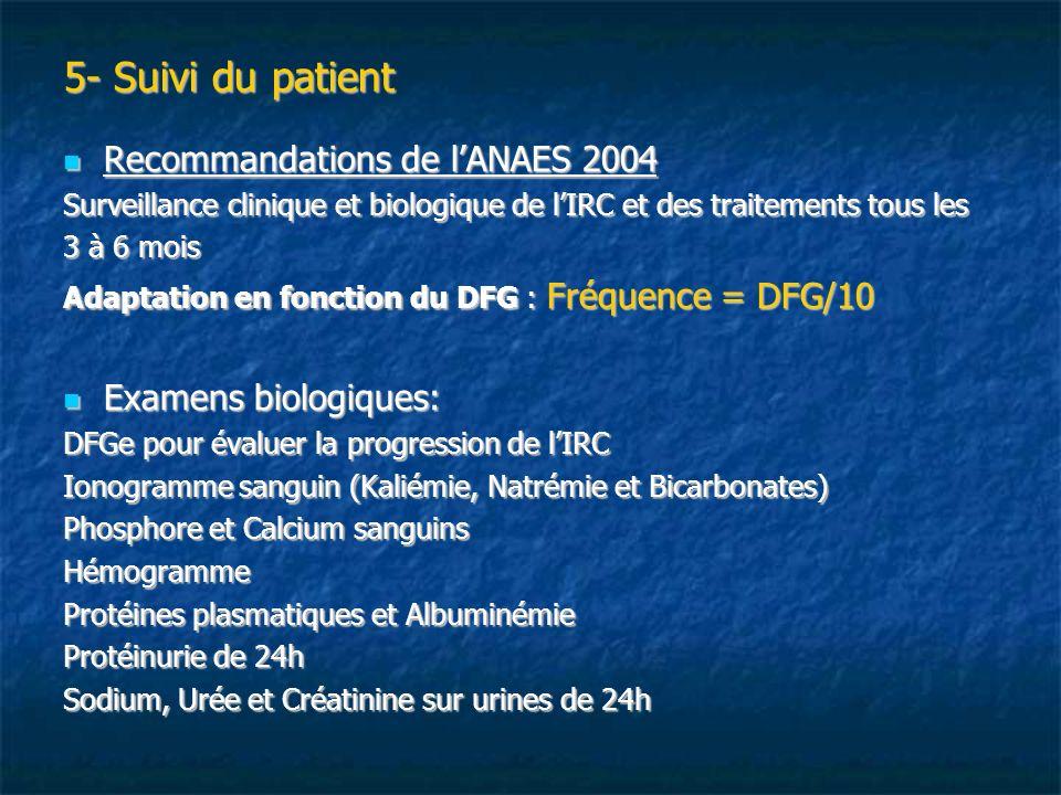 5- Suivi du patient Recommandations de lANAES 2004 Recommandations de lANAES 2004 Surveillance clinique et biologique de lIRC et des traitements tous