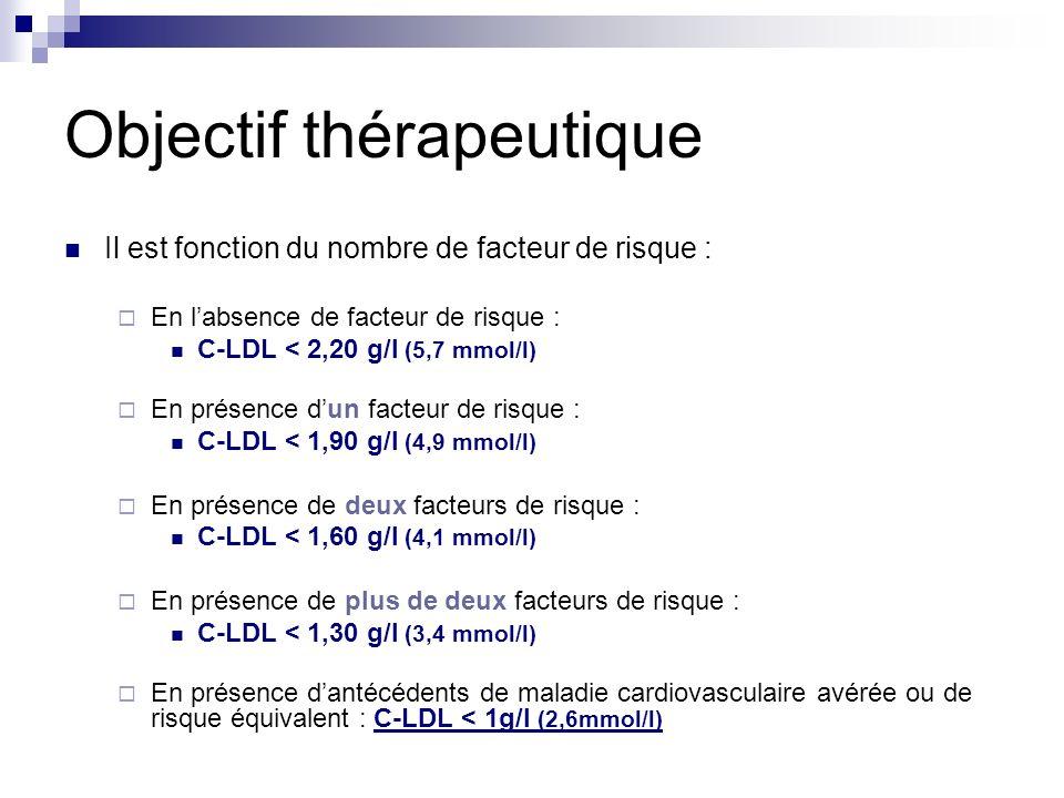 Objectif thérapeutique Il est fonction du nombre de facteur de risque : En labsence de facteur de risque : C-LDL < 2,20 g/l (5,7 mmol/l) En présence d