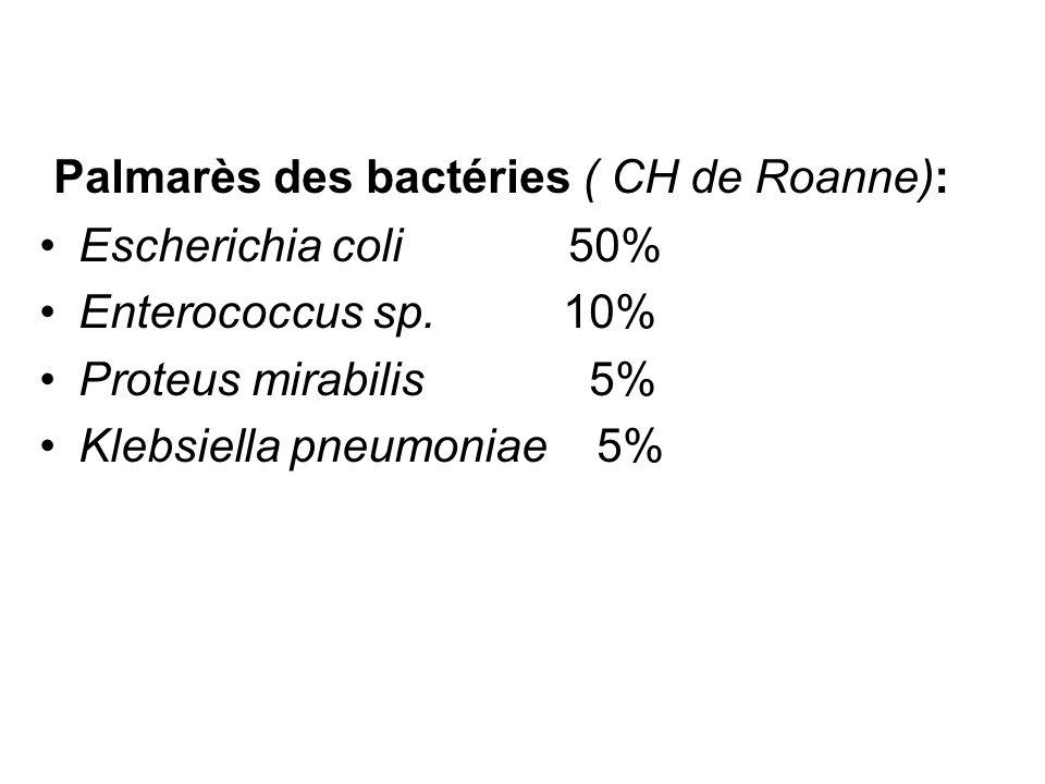 Palmarès des bactéries ( CH de Roanne): Escherichia coli 50% Enterococcus sp. 10% Proteus mirabilis 5% Klebsiella pneumoniae 5%