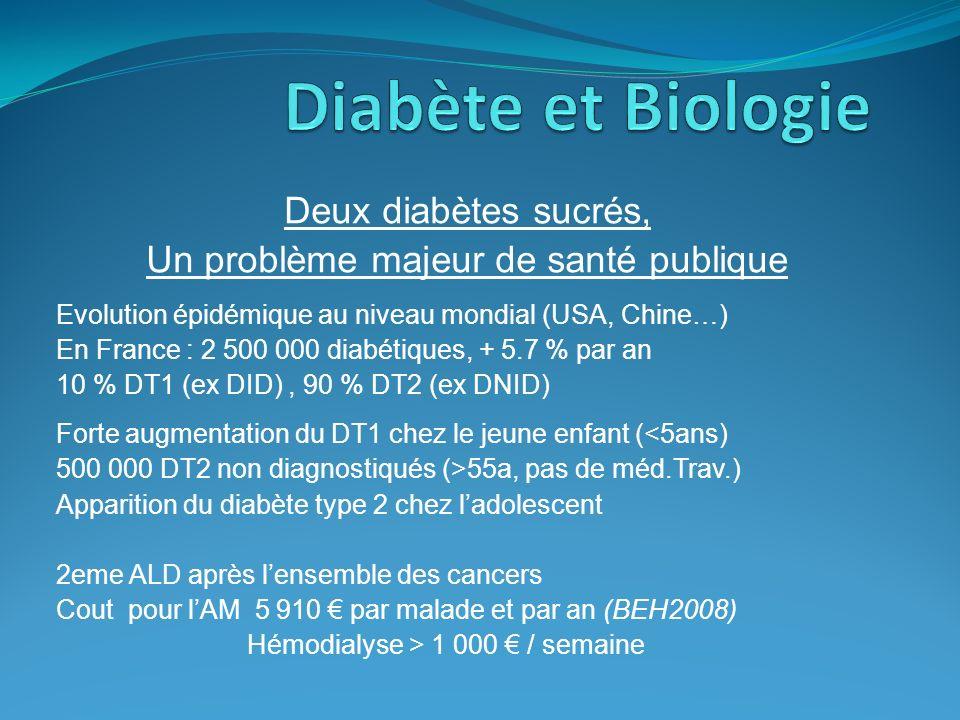 Deux diabètes sucrés, Un problème majeur de santé publique Evolution épidémique au niveau mondial (USA, Chine…) En France : 2 500 000 diabétiques, + 5