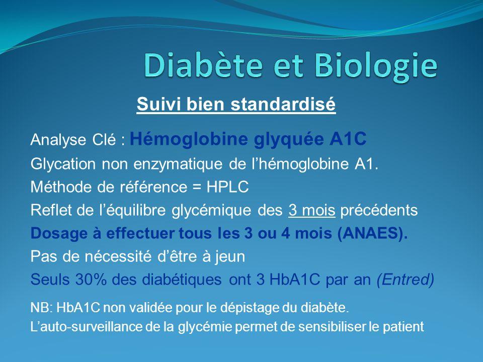 Suivi bien standardisé Analyse Clé : Hémoglobine glyquée A1C Glycation non enzymatique de lhémoglobine A1. Méthode de référence = HPLC Reflet de léqui