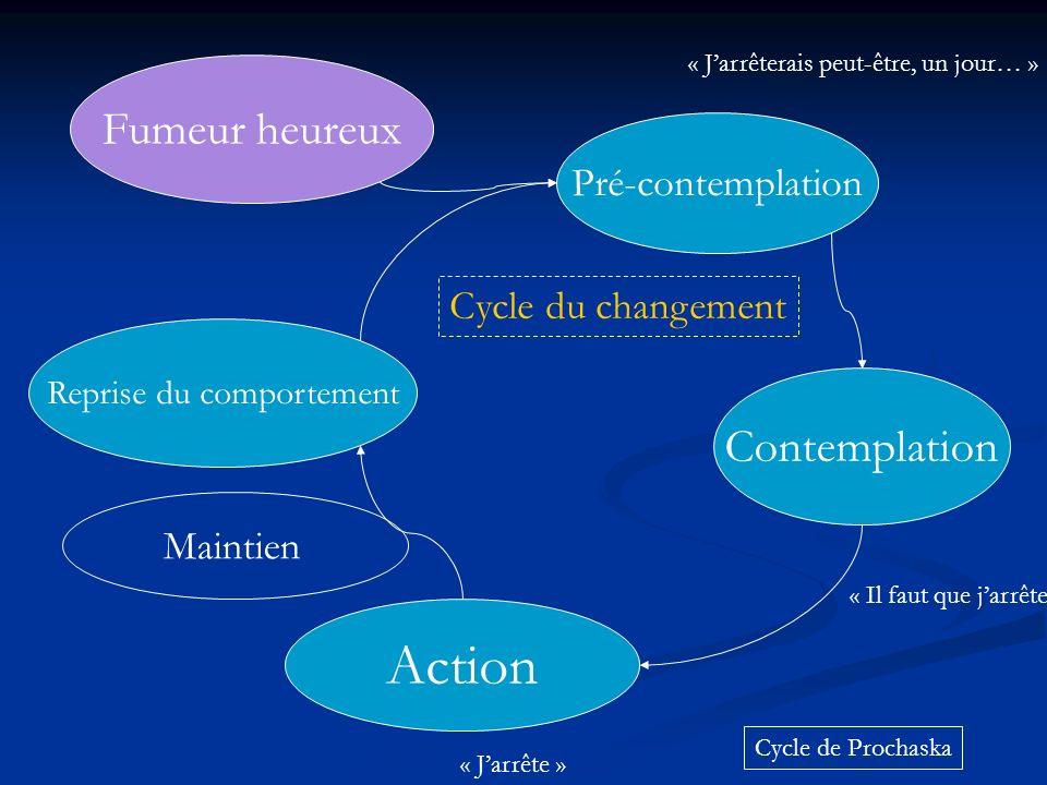 Reprise du comportement Pré-contemplation Contemplation Action Fumeur heureux Maintien Cycle de Prochaska Cycle du changement « Jarrêterais peut-être,