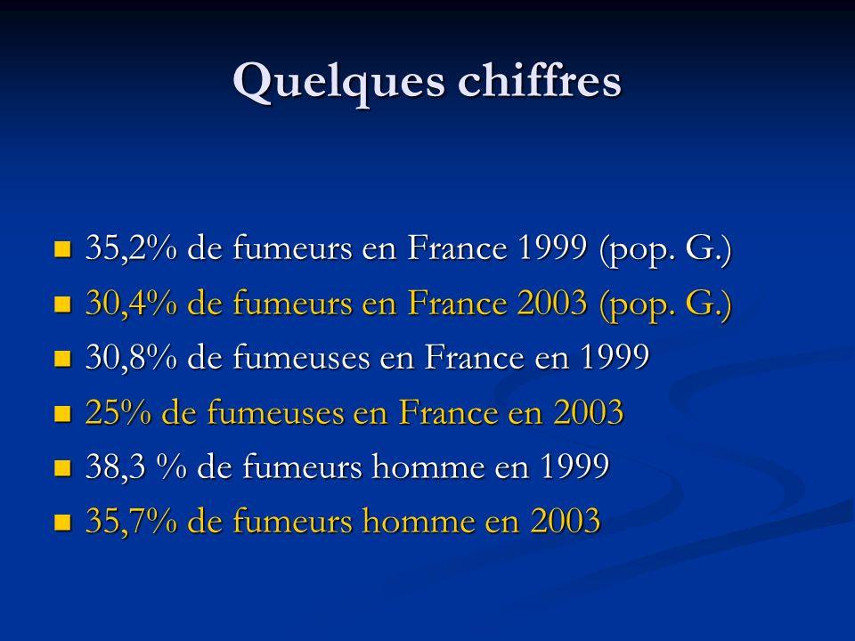 Quelques chiffres 35,2% de fumeurs en France 1999 (pop. G.) 35,2% de fumeurs en France 1999 (pop. G.) 30,4% de fumeurs en France 2003 (pop. G.) 30,4%