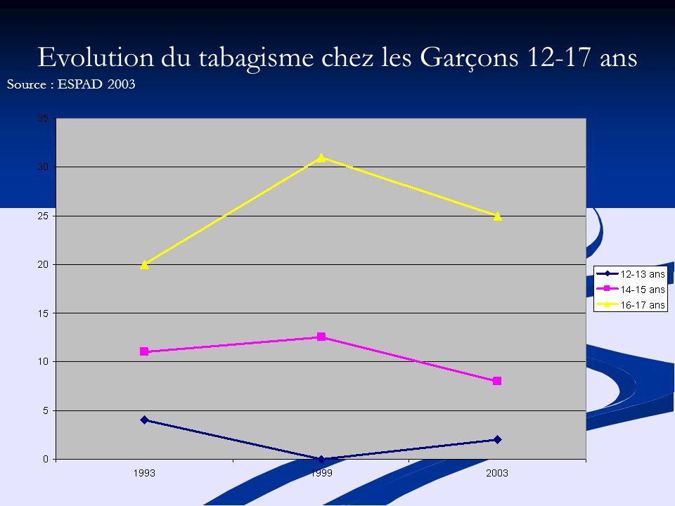Evolution du tabagisme chez les Garçons 12-17 ans Source : ESPAD 2003