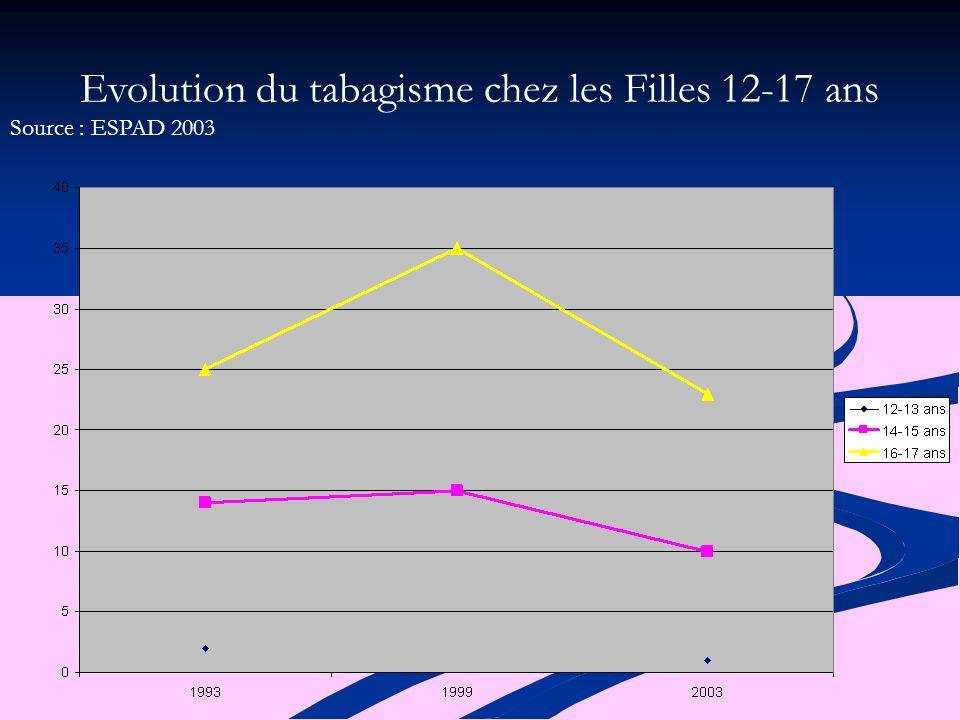 Evolution du tabagisme chez les Filles 12-17 ans Source : ESPAD 2003
