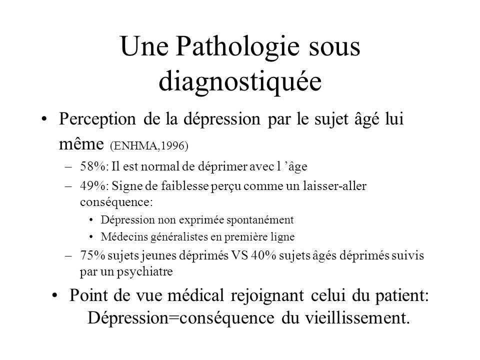 Une Pathologie sous diagnostiquée Perception de la dépression par le sujet âgé lui même (ENHMA,1996) –58%: Il est normal de déprimer avec l âge –49%: