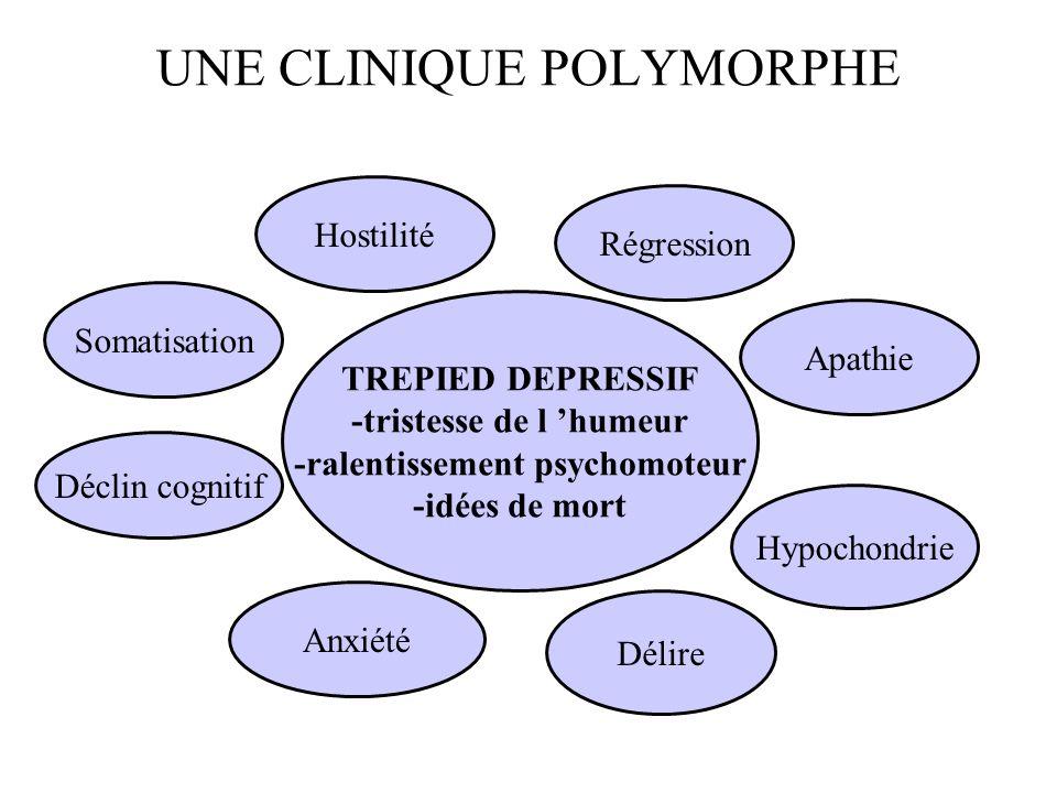 UNE CLINIQUE POLYMORPHE TREPIED DEPRESSIF -tristesse de l humeur -ralentissement psychomoteur -idées de mort Délire Anxiété Déclin cognitif Somatisati