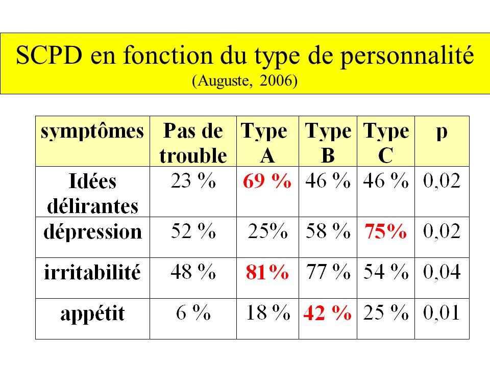 SCPD en fonction du type de personnalité (Auguste, 2006)