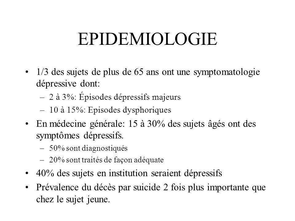 EPIDEMIOLOGIE 1/3 des sujets de plus de 65 ans ont une symptomatologie dépressive dont: –2 à 3%: Épisodes dépressifs majeurs –10 à 15%: Episodes dysph