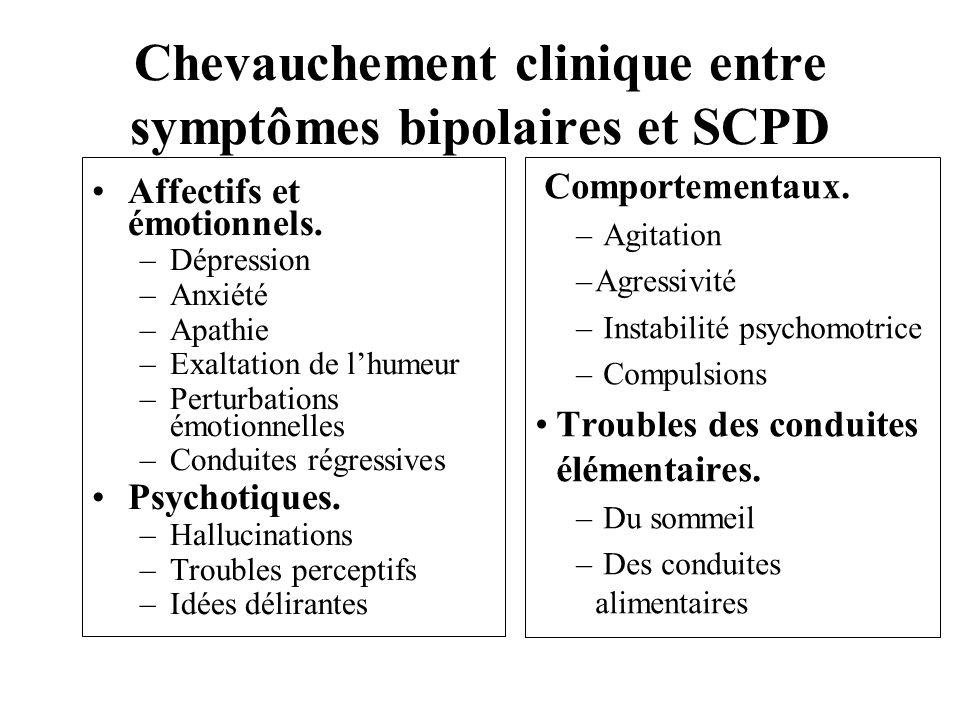 Chevauchement clinique entre symptômes bipolaires et SCPD Affectifs et émotionnels. –Dépression –Anxiété –Apathie –Exaltation de lhumeur –Perturbation