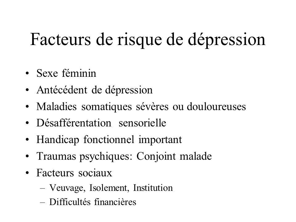 Facteurs de risque de dépression Sexe féminin Antécédent de dépression Maladies somatiques sévères ou douloureuses Désafférentation sensorielle Handic