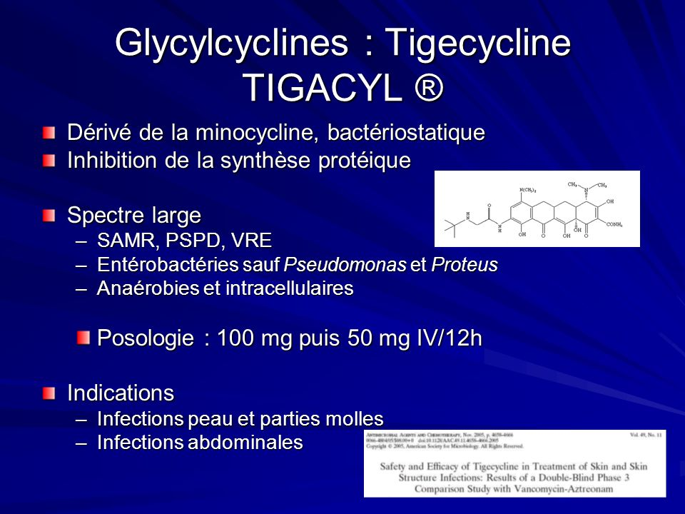 Glycylcyclines : Tigecycline TIGACYL ® Dérivé de la minocycline, bactériostatique Inhibition de la synthèse protéique Spectre large –SAMR, PSPD, VRE –