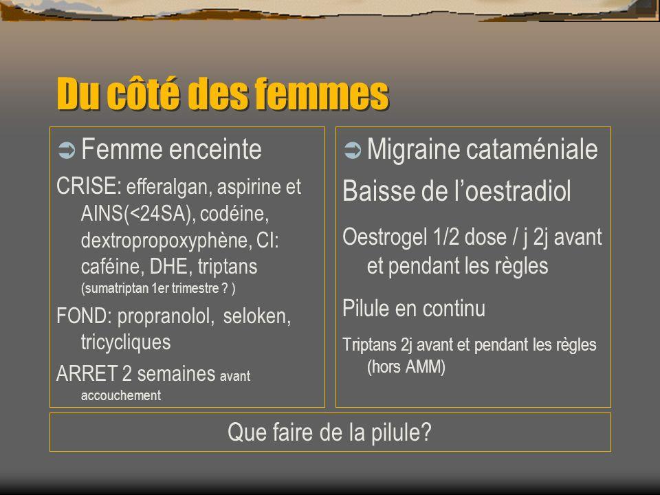 Du côté des femmes Femme enceinte CRISE: efferalgan, aspirine et AINS(<24SA), codéine, dextropropoxyphène, CI: caféine, DHE, triptans (sumatriptan 1er