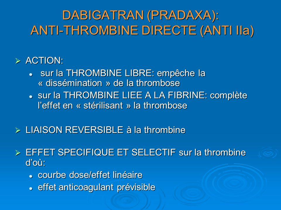 DABIGATRAN (PRADAXA): ANTI-THROMBINE DIRECTE (ANTI IIa) ACTION: ACTION: sur la THROMBINE LIBRE: empêche la « dissémination » de la thrombose sur la THROMBINE LIBRE: empêche la « dissémination » de la thrombose sur la THROMBINE LIEE A LA FIBRINE: complète leffet en « stérilisant » la thrombose sur la THROMBINE LIEE A LA FIBRINE: complète leffet en « stérilisant » la thrombose LIAISON REVERSIBLE à la thrombine LIAISON REVERSIBLE à la thrombine EFFET SPECIFIQUE ET SELECTIF sur la thrombine doù: EFFET SPECIFIQUE ET SELECTIF sur la thrombine doù: courbe dose/effet linéaire courbe dose/effet linéaire effet anticoagulant prévisible effet anticoagulant prévisible