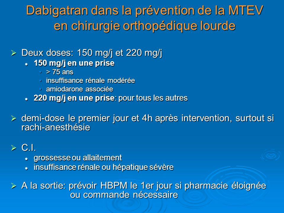 Dabigatran dans la prévention de la MTEV en chirurgie orthopédique lourde Deux doses: 150 mg/j et 220 mg/j Deux doses: 150 mg/j et 220 mg/j 150 mg/j en une prise 150 mg/j en une prise > 75 ans> 75 ans insuffisance rénale modéréeinsuffisance rénale modérée amiodarone associéeamiodarone associée 220 mg/j en une prise: pour tous les autres 220 mg/j en une prise: pour tous les autres demi-dose le premier jour et 4h après intervention, surtout si rachi-anesthésie demi-dose le premier jour et 4h après intervention, surtout si rachi-anesthésie C.I.