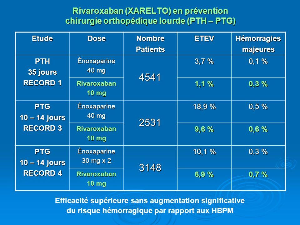 Rivaroxaban (XARELTO) en prévention chirurgie orthopédique lourde (PTH – PTG) EtudeDoseNombrePatientsETEVHémorragiesmajeures PTH 35 jours RECORD 1 Énoxaparine 40 mg 4541 3,7 % 0,1 % Rivaroxaban 10 mg 1,1 % 0,3 % PTG 10 – 14 jours RECORD 3 Énoxaparine 40 mg 2531 18,9 % 0,5 % Rivaroxaban 10 mg 9,6 % 0,6 % PTG 10 – 14 jours RECORD 4 Énoxaparine 30 mg x 2 3148 10,1 % 0,3 % Rivaroxaban 10 mg 6,9 % 0,7 % Efficacité supérieure sans augmentation significative du risque hémorragique par rapport aux HBPM