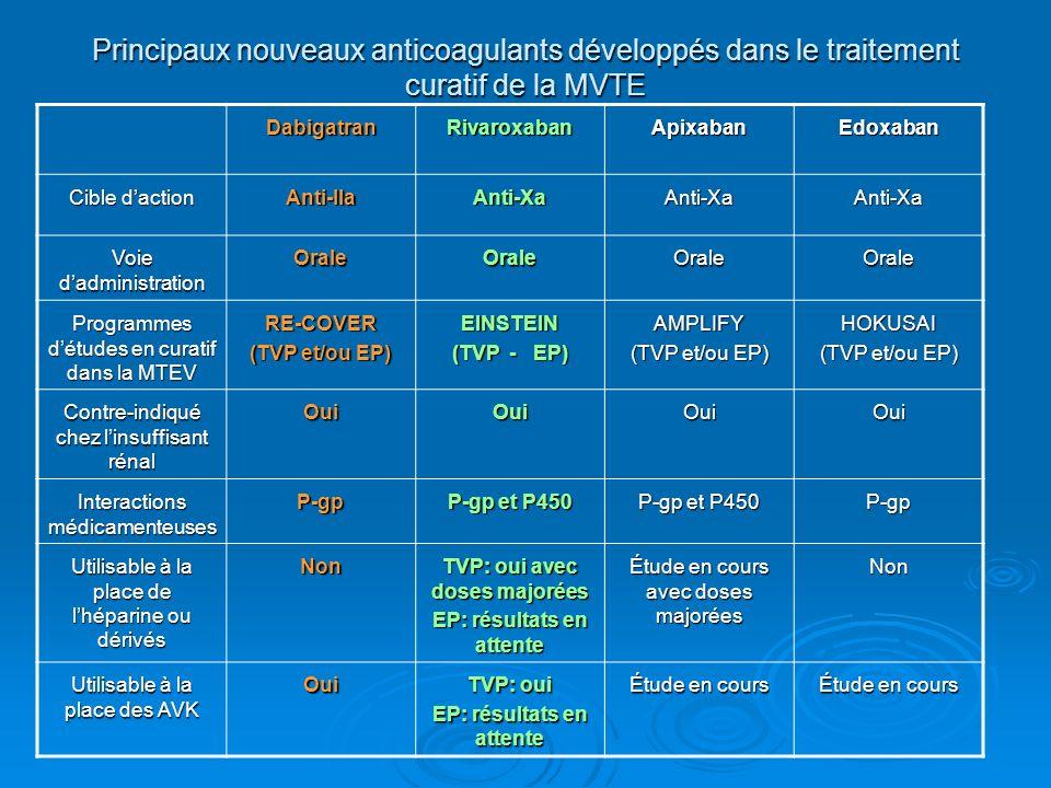 Principaux nouveaux anticoagulants développés dans le traitement curatif de la MVTE DabigatranRivaroxabanApixabanEdoxaban Cible daction Anti-IIaAnti-XaAnti-XaAnti-Xa Voie dadministration OraleOraleOraleOrale Programmes détudes en curatif dans la MTEV RE-COVER (TVP et/ou EP) EINSTEIN (TVP - EP) AMPLIFY (TVP et/ou EP) HOKUSAI Contre-indiqué chez linsuffisant rénal OuiOuiOuiOui Interactions médicamenteuses P-gp P-gp et P450 P-gp Utilisable à la place de lhéparine ou dérivés Non TVP: oui avec doses majorées EP: résultats en attente Étude en cours avec doses majorées Non Utilisable à la place des AVK Oui TVP: oui EP: résultats en attente Étude en cours
