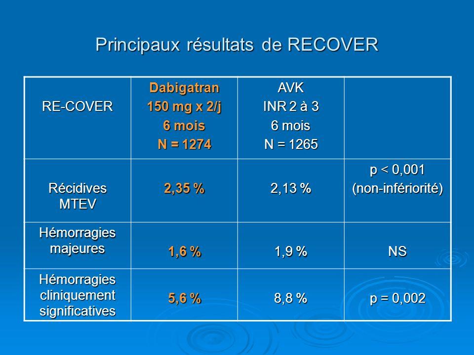 Principaux résultats de RECOVER RE-COVERDabigatran 150 mg x 2/j 6 mois N = 1274 AVK INR 2 à 3 6 mois N = 1265 Récidives MTEV 2,35 % 2,13 % p < 0,001 (non-infériorité) Hémorragies majeures 1,6 % 1,9 % NS Hémorragies cliniquement significatives 5,6 % 8,8 % p = 0,002