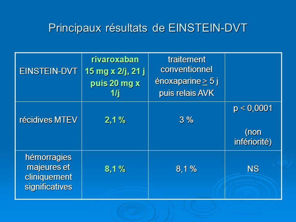Principaux résultats de EINSTEIN-DVT EINSTEIN-DVTrivaroxaban 15 mg x 2/j, 21 j puis 20 mg x 1/j traitement conventionnel énoxaparine > 5 j puis relais AVK récidives MTEV 2,1 % 3 % p < 0,0001 (non infériorité) hémorragies majeures et cliniquement significatives 8,1 % NS