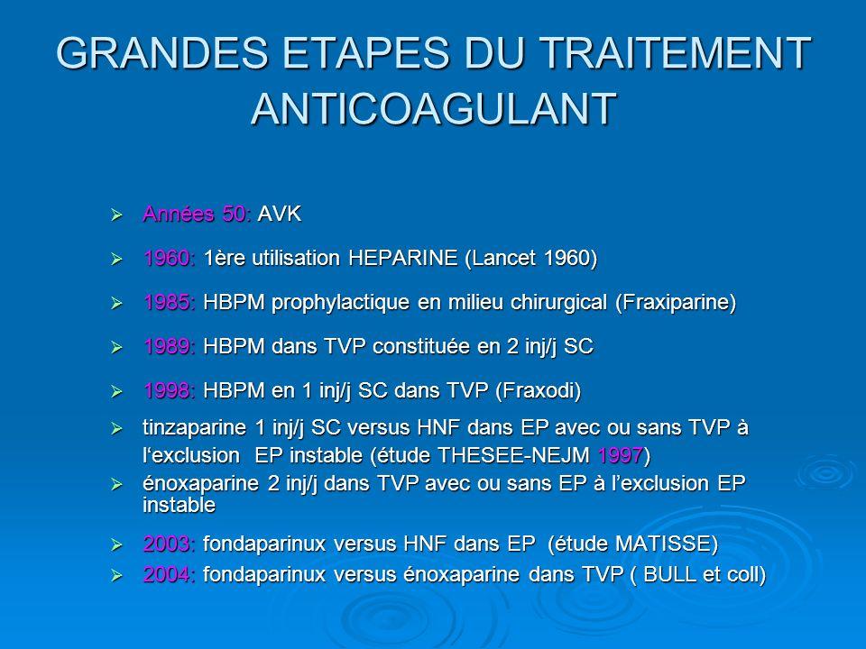 GRANDES ETAPES DU TRAITEMENT ANTICOAGULANT Années 50: AVK Années 50: AVK 1960: 1ère utilisation HEPARINE (Lancet 1960) 1960: 1ère utilisation HEPARINE (Lancet 1960) 1985: HBPM prophylactique en milieu chirurgical (Fraxiparine) 1985: HBPM prophylactique en milieu chirurgical (Fraxiparine) 1989: HBPM dans TVP constituée en 2 inj/j SC 1989: HBPM dans TVP constituée en 2 inj/j SC 1998: HBPM en 1 inj/j SC dans TVP (Fraxodi) 1998: HBPM en 1 inj/j SC dans TVP (Fraxodi) tinzaparine 1 inj/j SC versus HNF dans EP avec ou sans TVP à lexclusion EP instable (étude THESEE-NEJM 1997) tinzaparine 1 inj/j SC versus HNF dans EP avec ou sans TVP à lexclusion EP instable (étude THESEE-NEJM 1997) énoxaparine 2 inj/j dans TVP avec ou sans EP à lexclusion EP instable énoxaparine 2 inj/j dans TVP avec ou sans EP à lexclusion EP instable 2003: fondaparinux versus HNF dans EP (étude MATISSE) 2003: fondaparinux versus HNF dans EP (étude MATISSE) 2004: fondaparinux versus énoxaparine dans TVP ( BULL et coll) 2004: fondaparinux versus énoxaparine dans TVP ( BULL et coll)