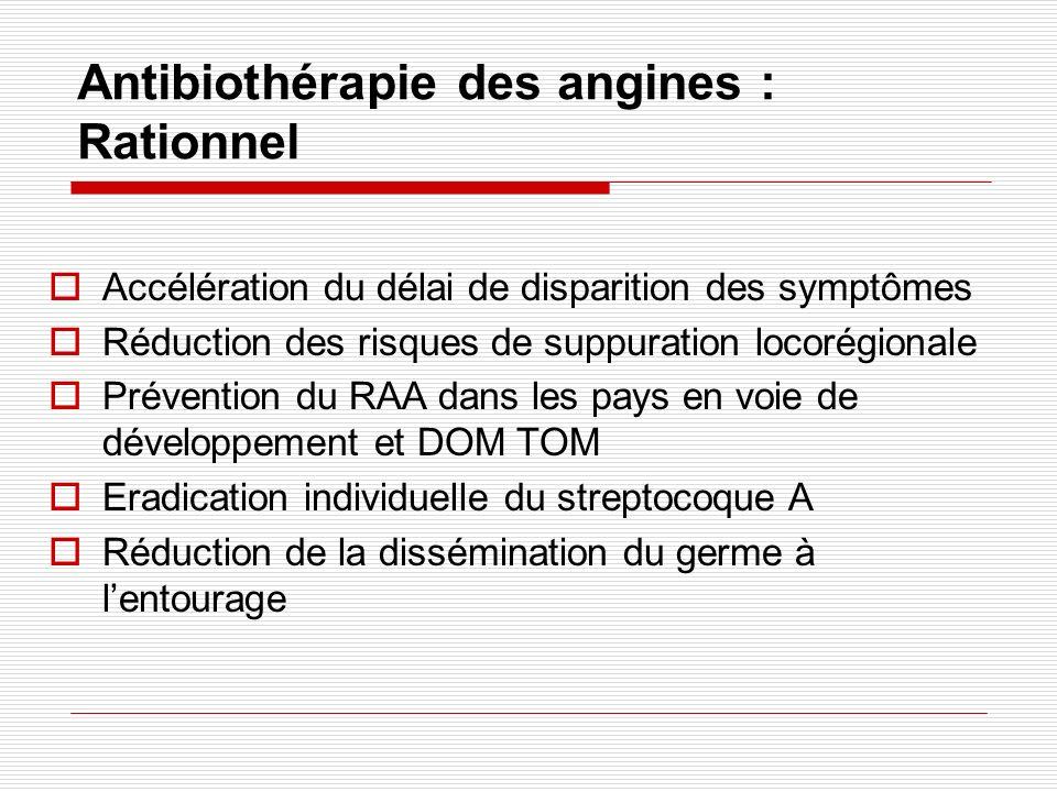 Antibiothérapie des angines : Rationnel Accélération du délai de disparition des symptômes Réduction des risques de suppuration locorégionale Préventi