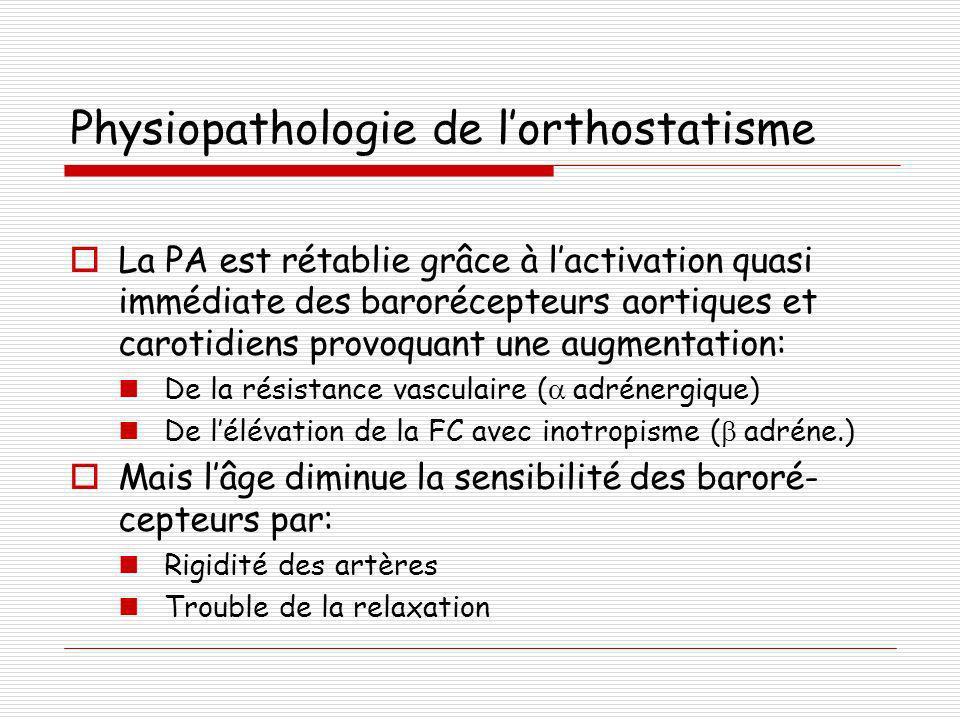 Symptômes Souvent non ressentis Surviennent lors des changements de position Malaise, tête vide, faiblesse, syncope, chutes à répétition Cas particulier: Hypotension post-prandiale Procédure de recherche 10 de repos en position debout 2 mesures de la PA et FC couché 3 mesures en position debout à 1,2 et 3 Peu reproductible, à répéter Examiner les membres inférieurs Compléter par ECG +/-Holter +/-Tilt Test, Iono, NFP