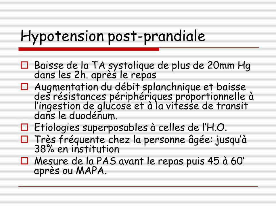 Hypotension post-prandiale Baisse de la TA systolique de plus de 20mm Hg dans les 2h. après le repas Augmentation du débit splanchnique et baisse des